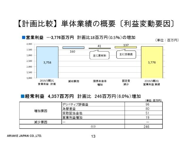 アリアケジャパン、過去最高の売上高・利益に 国内需要拡大・海外事業推進を加速