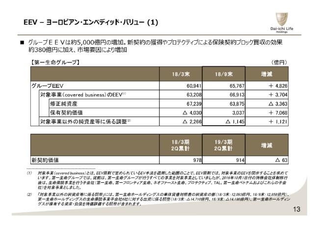 第一生命HD、2Qの新契約年間換算保険料は43.8%増 マルチチャネル戦略奏功