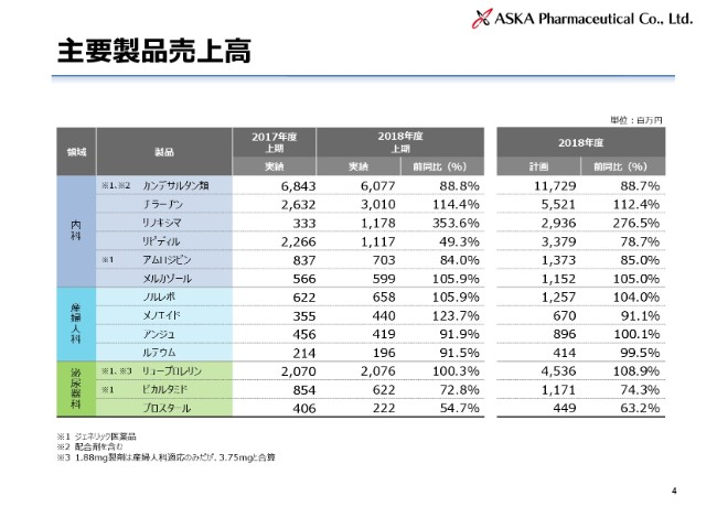あすか製薬、上期の「リフキシマ」売上高は前同比353.6% 産婦人科新製品を連続投入