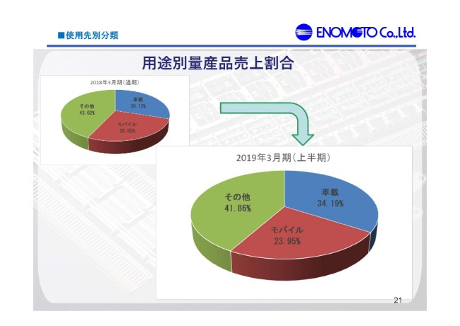 エノモト、2Qで通期業績予想を下方修正 一部製品の出荷時期後ろ倒しが影響