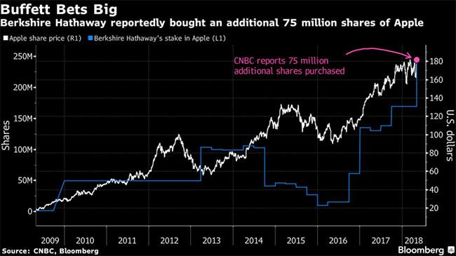 ※大きく買い増しを行ったのが2012年と2016年(ともに株価下落時) 出典:Bloomberg