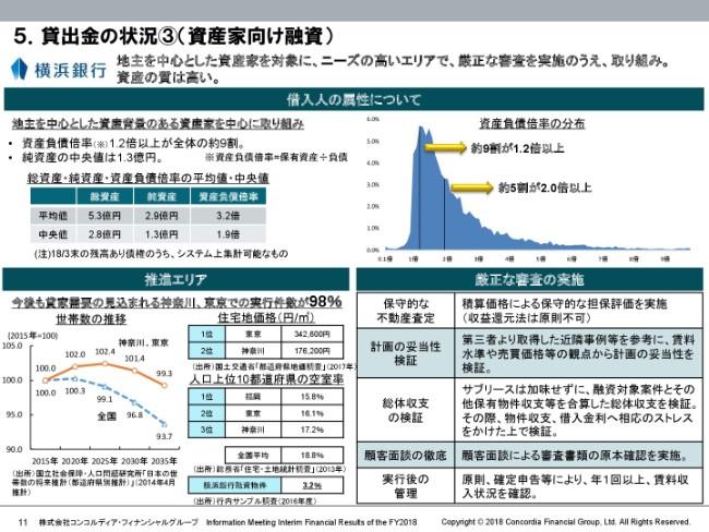 コンコルディアFG、中間期決算は大幅減益 業務粗利益は前年比で65億円の減少