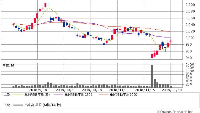 日産自動車<7201> 日足(SBI証券提供)