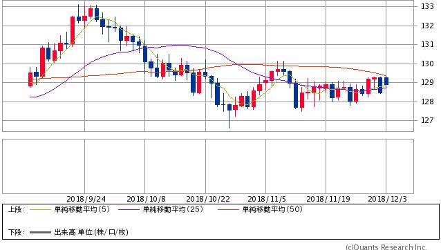 ユーロ円 日足(SBI証券提供)