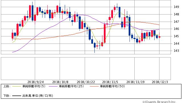 ポンド円 日足(SBI証券提供)