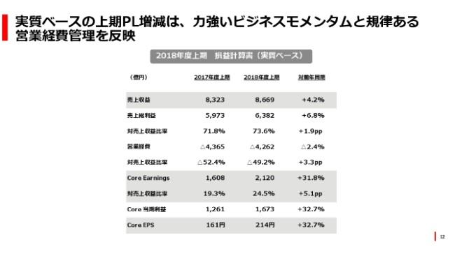 武田薬品、Shire社買収費用の影響により上期は減益 実質ベースは力強く成長