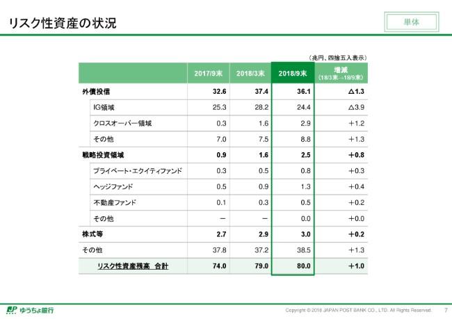 ゆうちょ銀行、中間純利益は前期比12.2%減 年間配当予想50円は据え置き