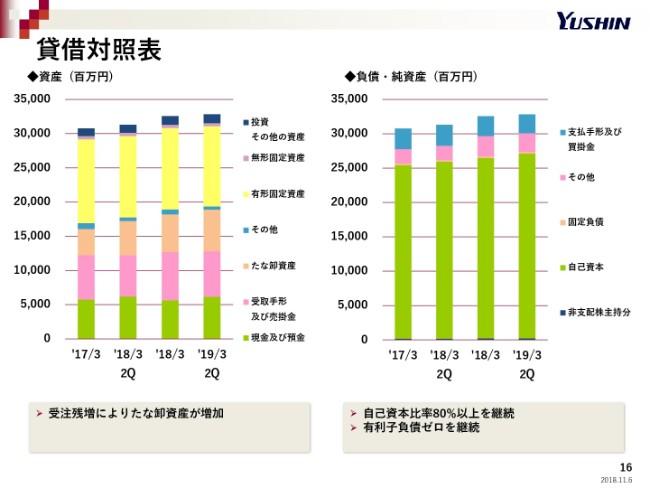 ユーシン精機、上期は増収増益 中計目標売上300億円に向け商品力強化を推進