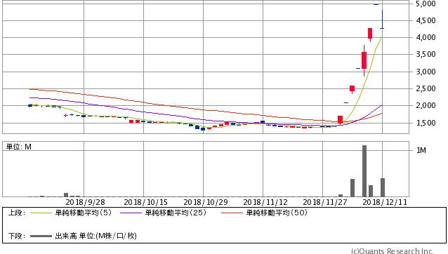 タカギセイコー<4242>日足(SBI証券提供)