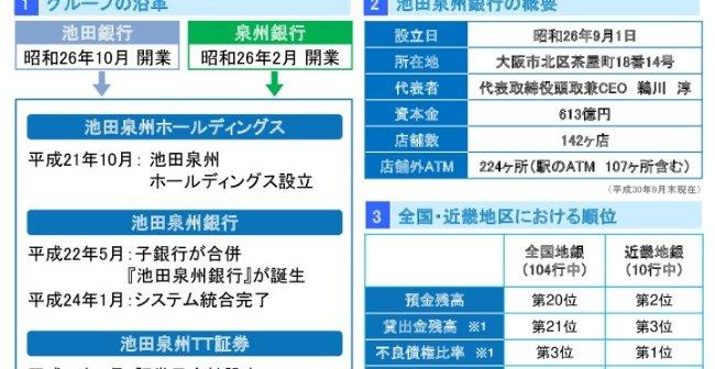 池田泉州HD、上期純利益は当初計...