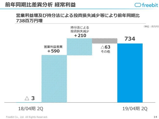 """フリービット、上期営業利益は前年同期比139.6%増 11月より""""エドテック事業""""を開始"""
