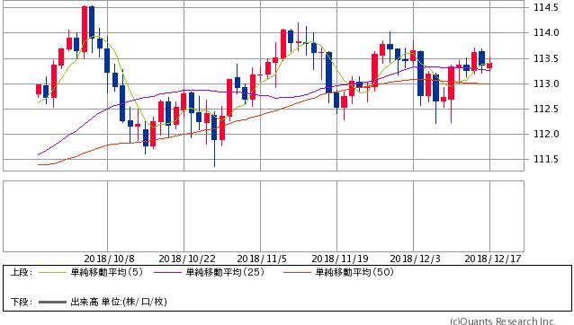 ドル円 日足(SBI証券提供)