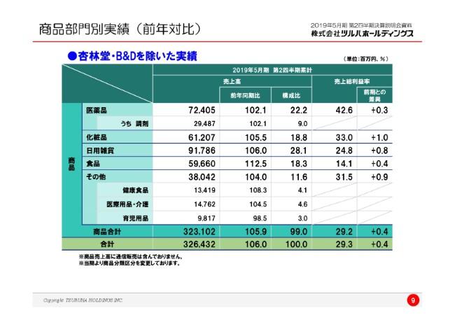 ツルハHD、上期の売上高は24.4%増 2024年に3,000店、売上1兆円を目指す