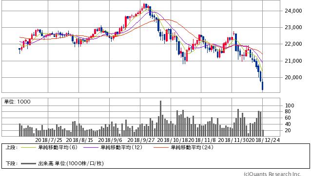CME日経平均先物 円建 日足(SBI証券提供)