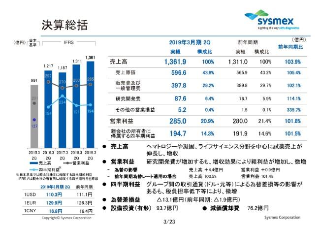 シスメックス、上期売上高は前年同期比3.9%増 17期連続増配を予定