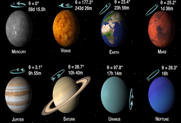 木星の1日は10時間?太陽系にある8つの惑星を比較した動画が興味深い