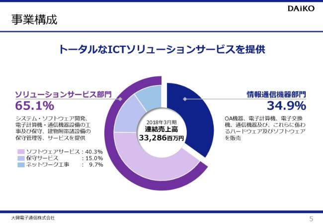 大興電子通信、上期営業利益は前年比328.3%増 12年ぶりの決算説明会を実施