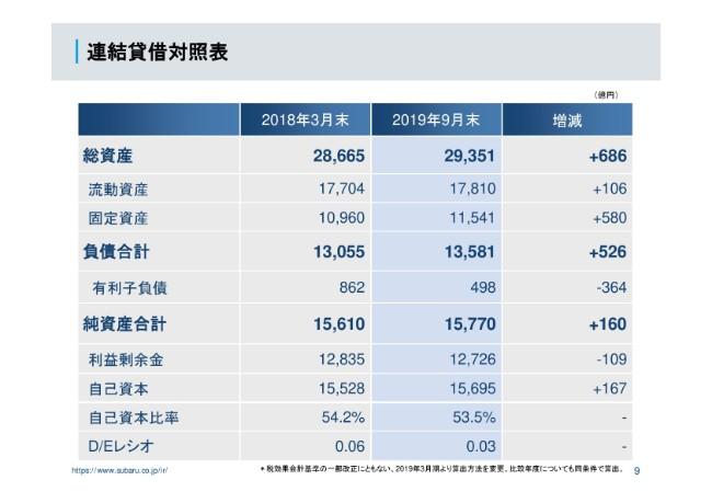 SUBARU、2Qは減収減益 販売台数の減少と品質関連費用の増加が影響