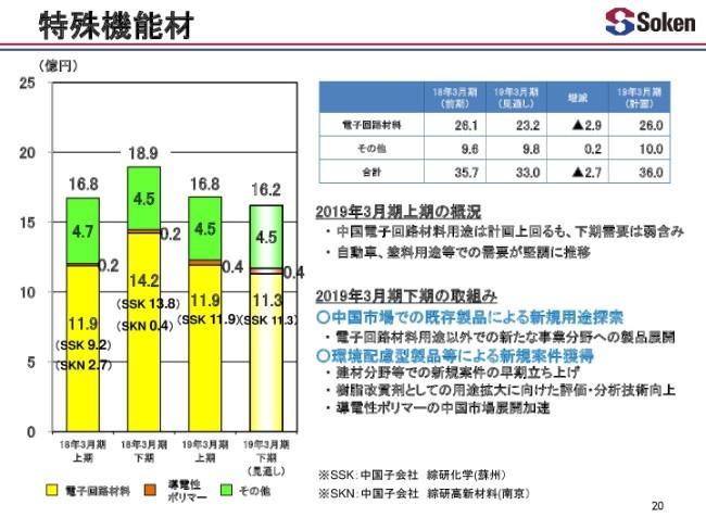綜研化学、上期は増収も利益は減少 原料価格上昇や為替影響が要因