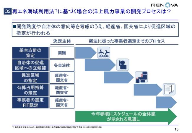 レノバ、2Qは利益項目がやや低調も、下期の開発着手により通期は達成を見込む