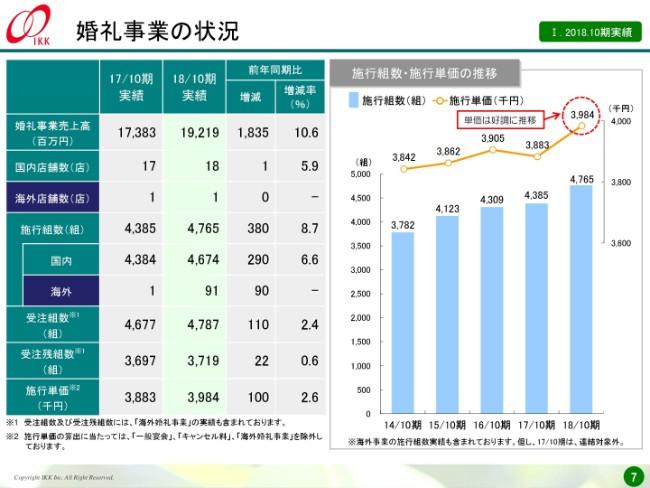 アイ・ケイ・ケイ、7期連続増収を達成 海外事業は19年10月期の黒字化を見据える