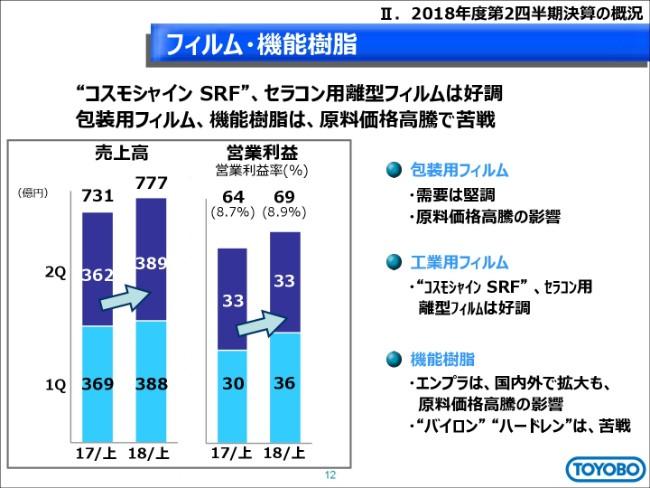 東洋紡、上期利益は横ばい 原燃料価格の高騰により成長ドライバーの伸びを相殺