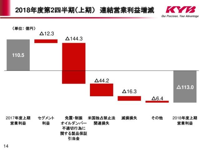 KYB、上期は増収も、免震・制振オイルダンパー不適切行為の影響で大幅減益