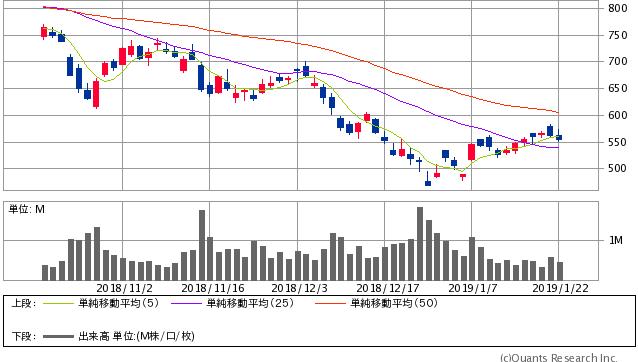 じげん<3679> 日足(SBI証券提供)
