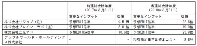 【出典】2018年3月期有価証券報告書(73ページ)