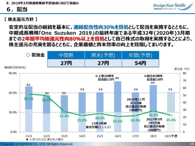 スズケン、薬価改定の影響等で2Qは減収も増益に 今後は収益モデル変革に注力