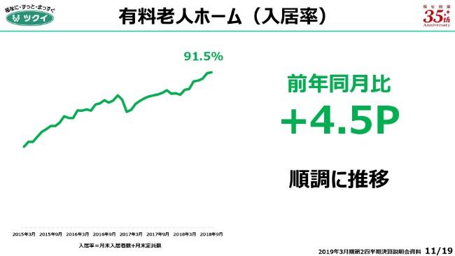 ツクイ、上期営業利益は7.4%減 19年3月に有料老人ホームを開設予定