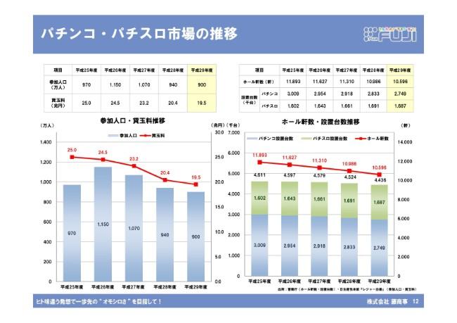 藤商事、上期は減収減益 厳しい市場環境の中、販売台数は前年比で約46%減