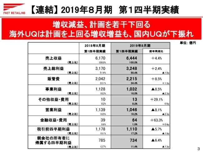 ファストリ、1Qは増収減益で着地 国内ユニクロ事業は暖冬により大幅減益