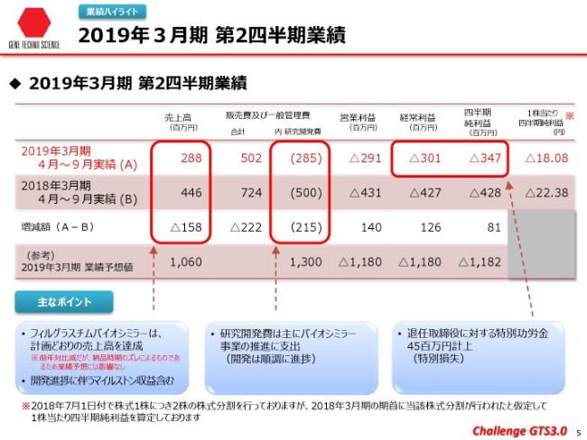 ジーンテクノサイエンス、上期売上高は2.8億円 抗RAMP2抗体の国際特許を出願