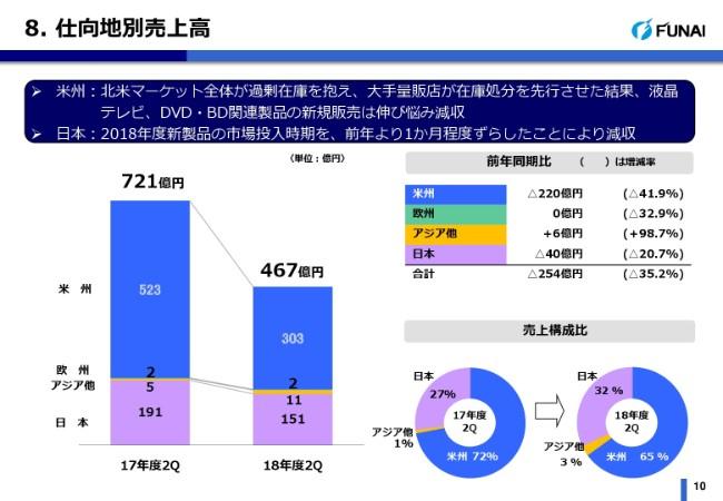 船井電機、上期売上高は前年比35.2%減 ネット動画配信サービス普及で映像機器に打撃