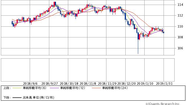 米ドル/円 日足(SBI証券提供