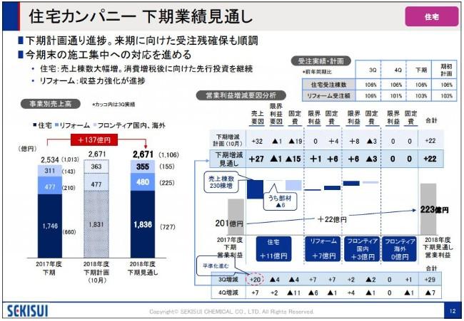 積水化学工業、3Q累計は大幅増収 通期は10期連続営業増益を見込む