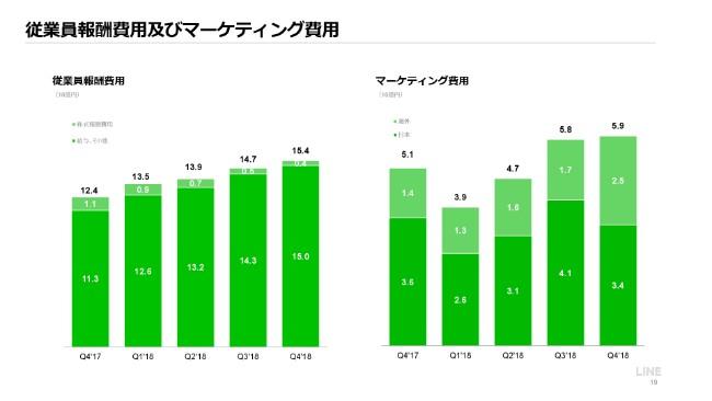 LINE、通期売上収益は過去最高の2,072億円 「LINE Pay」のグローバル決済高は1兆円を突破