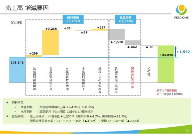 フィード・ワン、2Qは食品事業が相場下落で低調も、メインの飼料事業の販管費減少で純利益は増加