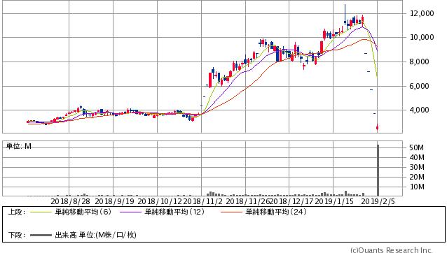 サンバイオ<4592> 日足(SBI証券提供)