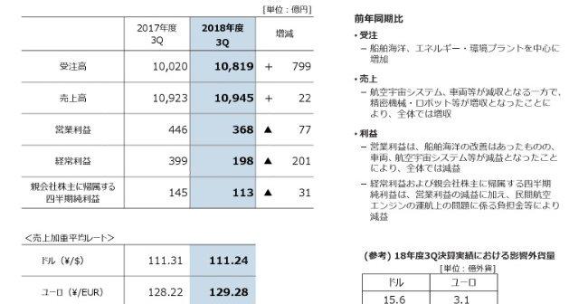 川崎 重工 株価