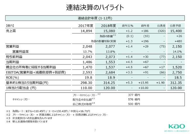 花王、9期連続増益も、当期利益を除き公表予想に未達 ベビー用紙おむつで苦戦