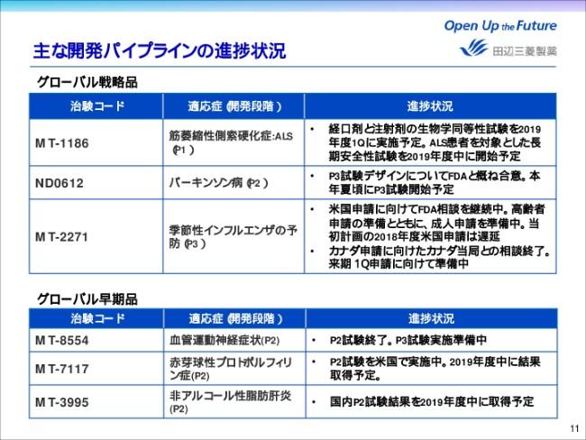 田辺三菱製薬、3Q累計売上収益は前年比2.0%減 「ラジカヴァ」が寄与も、薬価改定が響く