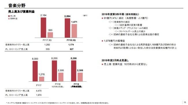 ソニー、3Q累計売上高は前年比10%減 金融分野におけるソニー生命の大幅減収が影響
