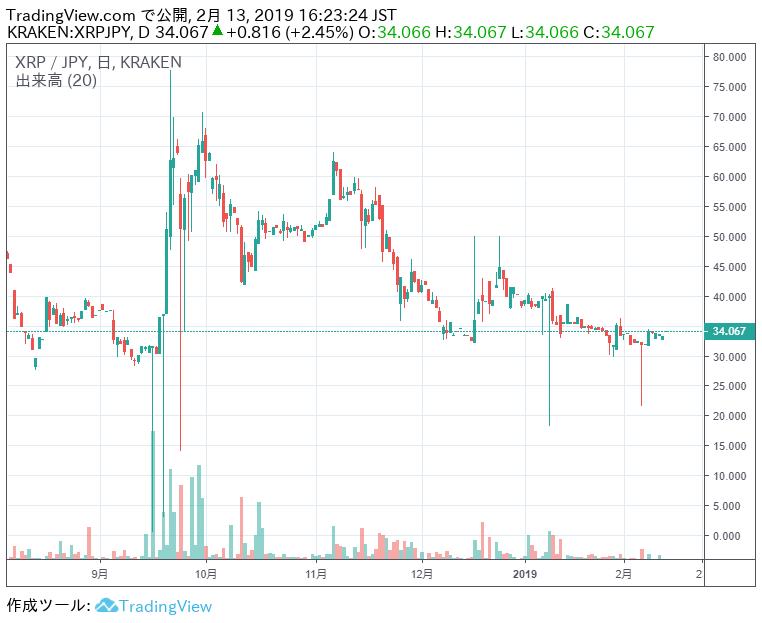 TradingViewのXRP/JPYチャート