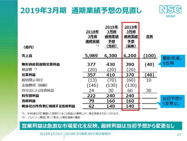日本板硝子、3Qは当期利益が大幅改善 通期予想は一部下方修正も、6期連続の営業利益増を目指す