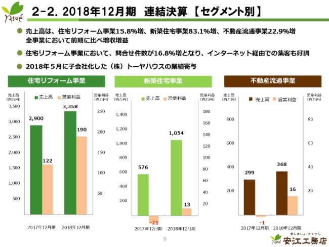 安江工務店、既存店が堅調かつ主軸のリフォーム事業における子会社の業績寄与で、通期は増収増益に