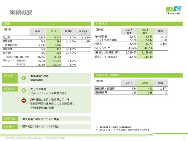 DIC、通期は増収減益 セキュリティインキが好調も、原料価格や通貨安、中国環境規制が利益を圧迫