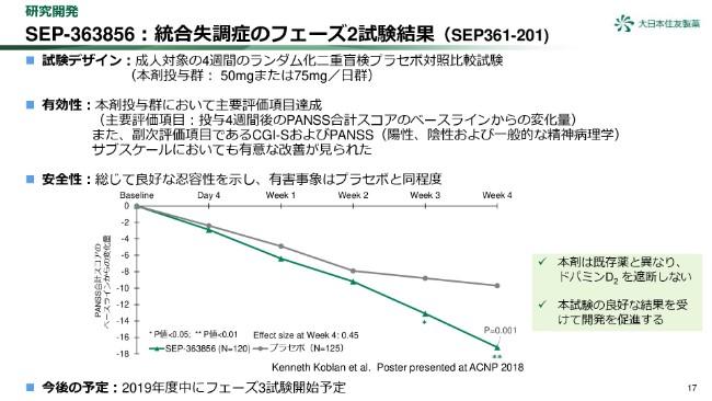 大日本住友製薬、3Q累計は薬価改定・長期収載品減少で減収減益 アポモルヒネはFDAからCRL受領