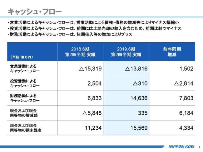 日本工営、上期売上高は前年比25.3%増 カナダ建築設計会社のQuadrangleをグループ化